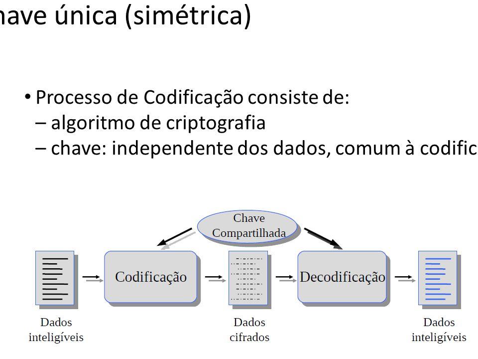 Criptografia de chave única (simétrica) Processo de Codificação consiste de: – algoritmo de criptografia – chave: independente dos dados, comum à codi
