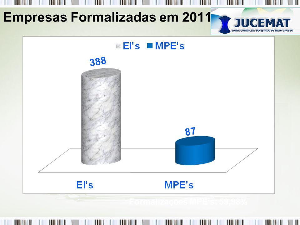 Empresas Formalizadas em 2011 Formalizações MPEs: 59,98%