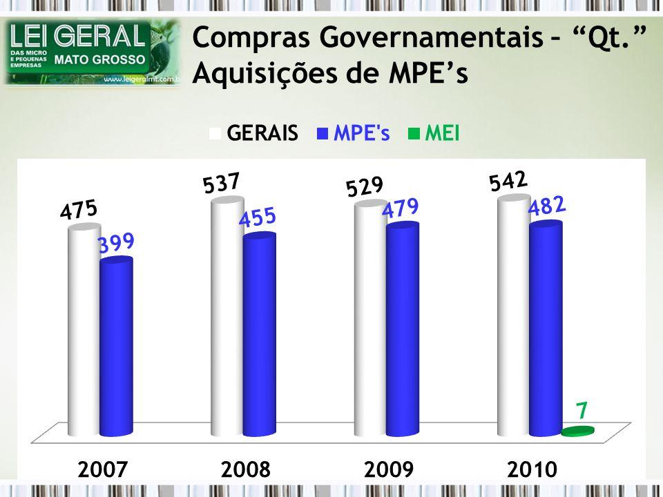 Compras Governamentais – Qt. Aquisições de MPEs