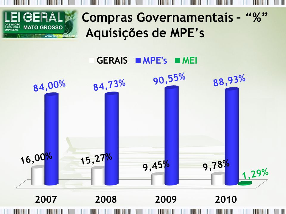 Compras Governamentais – % Aquisições de MPEs
