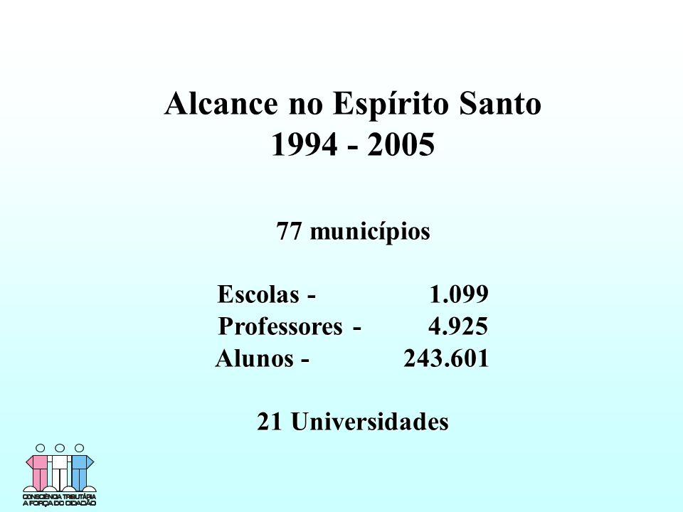 77 municípios Escolas - 1.099 Professores - 4.925 Alunos - 243.601 21 Universidades Alcance no Espírito Santo 1994 - 2005 77 municípios Escolas - 1.099 Professores - 4.925 Alunos - 243.601 21 Universidades