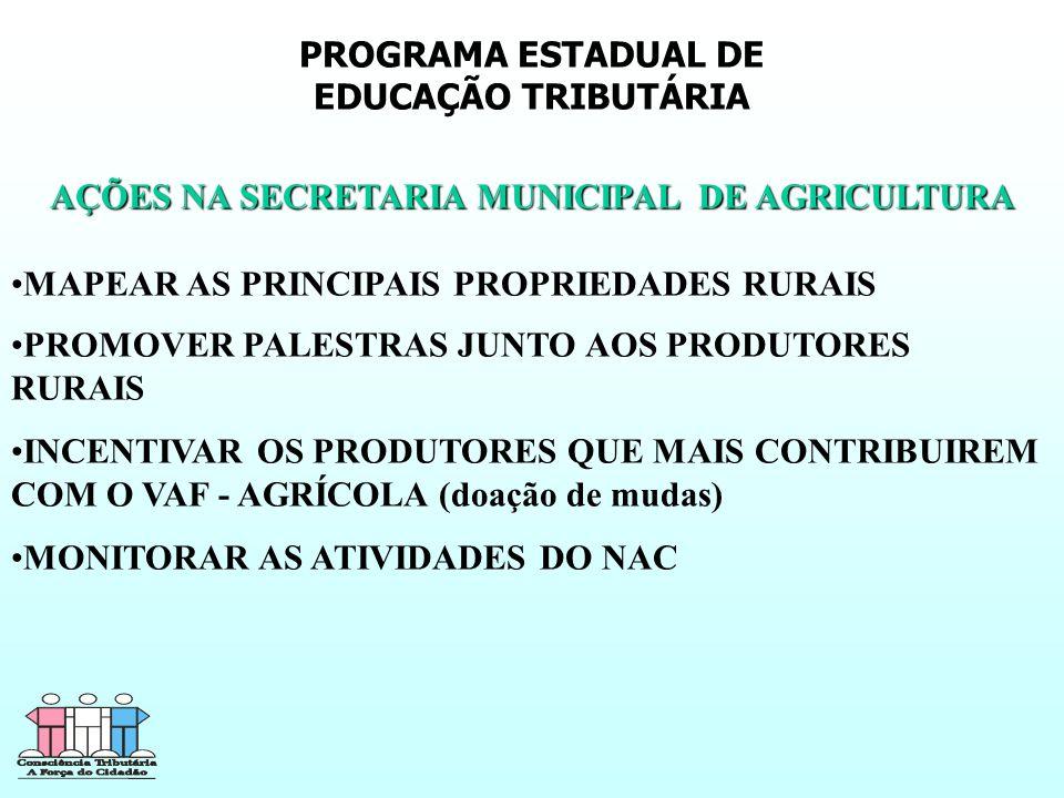 PROGRAMA ESTADUAL DE EDUCAÇÃO TRIBUTÁRIA AÇÕES NA SECRETARIA MUNICIPAL DE AGRICULTURA MAPEAR AS PRINCIPAIS PROPRIEDADES RURAIS PROMOVER PALESTRAS JUNTO AOS PRODUTORES RURAIS INCENTIVAR OS PRODUTORES QUE MAIS CONTRIBUIREM COM O VAF - AGRÍCOLA (doação de mudas) MONITORAR AS ATIVIDADES DO NAC