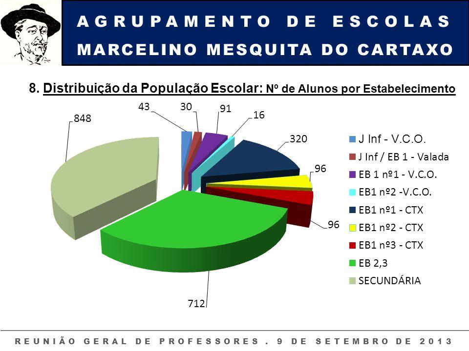 AGRUPAMENTO DE ESCOLAS MARCELINO MESQUITA DO CARTAXO REUNIÃO GERAL DE PROFESSORES. 9 DE SETEMBRO DE 2013 8. Distribuição da População Escolar: Nº de A