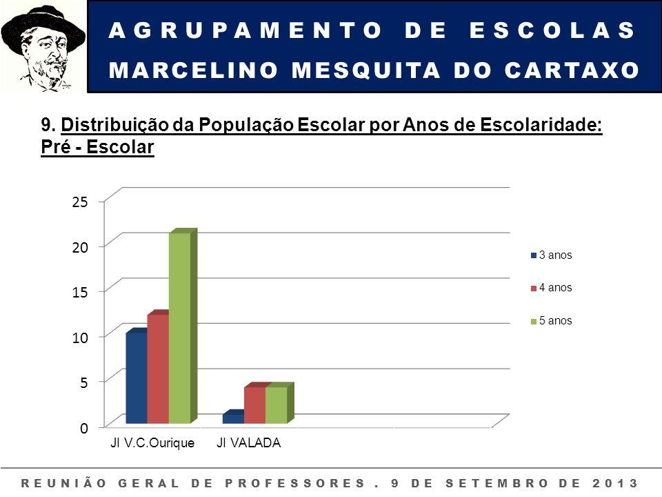 AGRUPAMENTO DE ESCOLAS MARCELINO MESQUITA DO CARTAXO REUNIÃO GERAL DE PROFESSORES. 9 DE SETEMBRO DE 2013 9. Distribuição da População Escolar por Anos