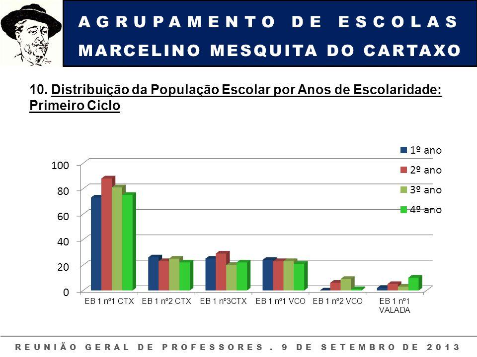 AGRUPAMENTO DE ESCOLAS MARCELINO MESQUITA DO CARTAXO REUNIÃO GERAL DE PROFESSORES. 9 DE SETEMBRO DE 2013 10. Distribuição da População Escolar por Ano