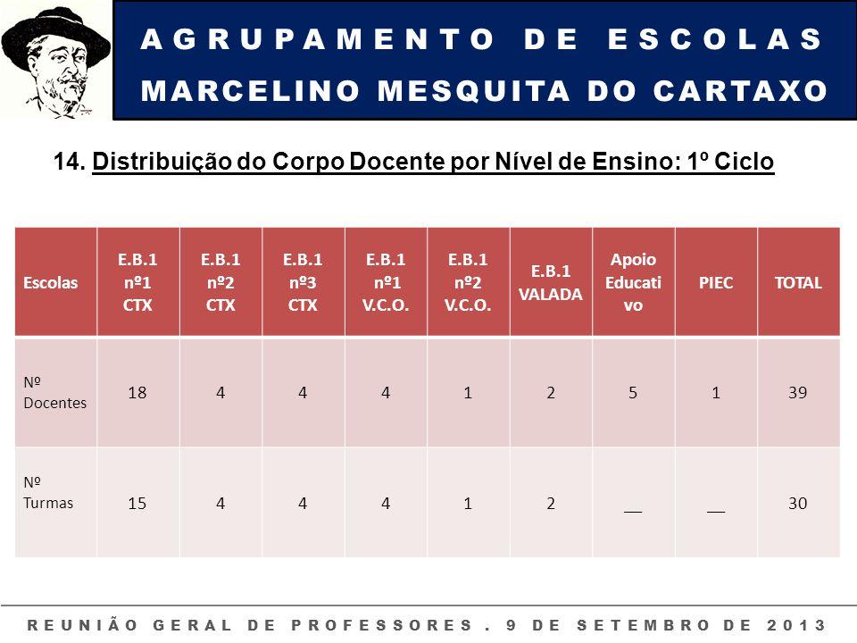 AGRUPAMENTO DE ESCOLAS MARCELINO MESQUITA DO CARTAXO REUNIÃO GERAL DE PROFESSORES. 9 DE SETEMBRO DE 2013 14. Distribuição do Corpo Docente por Nível d