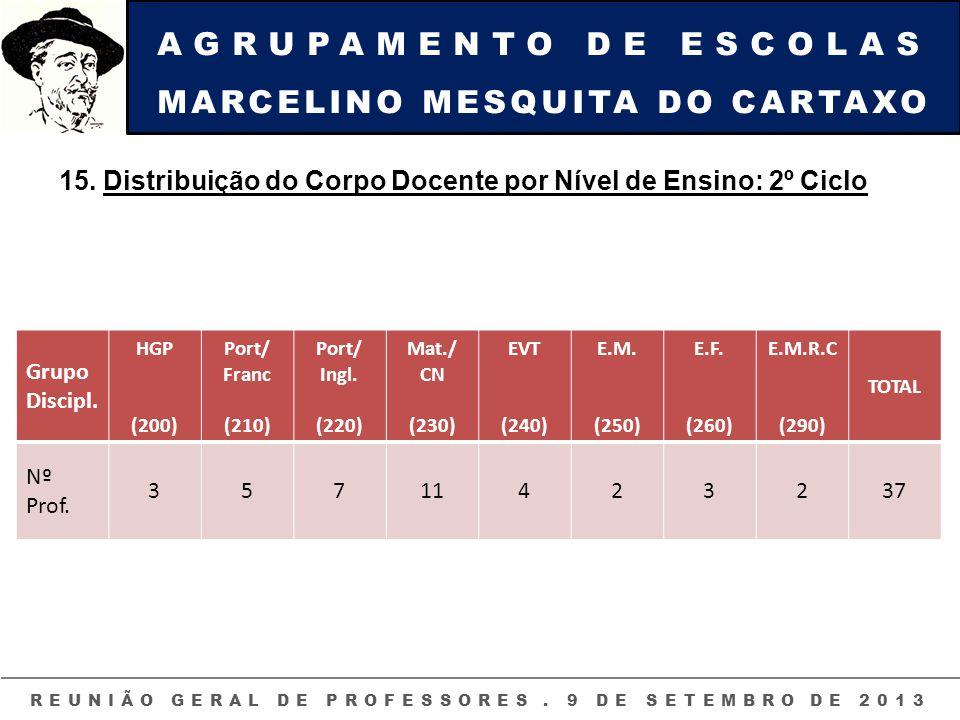 AGRUPAMENTO DE ESCOLAS MARCELINO MESQUITA DO CARTAXO REUNIÃO GERAL DE PROFESSORES. 9 DE SETEMBRO DE 2013 15. Distribuição do Corpo Docente por Nível d
