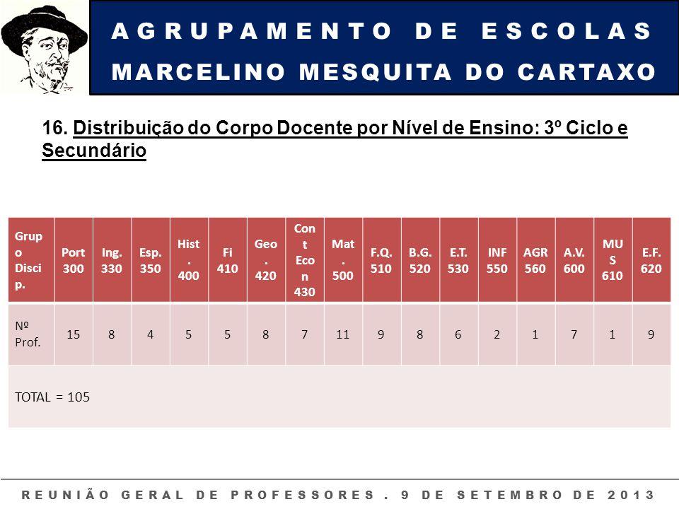 AGRUPAMENTO DE ESCOLAS MARCELINO MESQUITA DO CARTAXO REUNIÃO GERAL DE PROFESSORES. 9 DE SETEMBRO DE 2013 16. Distribuição do Corpo Docente por Nível d