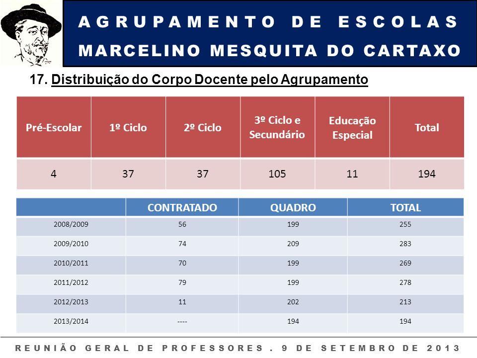 AGRUPAMENTO DE ESCOLAS MARCELINO MESQUITA DO CARTAXO REUNIÃO GERAL DE PROFESSORES. 9 DE SETEMBRO DE 2013 17. Distribuição do Corpo Docente pelo Agrupa