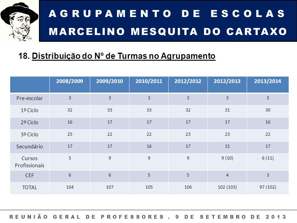 AGRUPAMENTO DE ESCOLAS MARCELINO MESQUITA DO CARTAXO REUNIÃO GERAL DE PROFESSORES. 9 DE SETEMBRO DE 2013 18. Distribuição do Nº de Turmas no Agrupamen