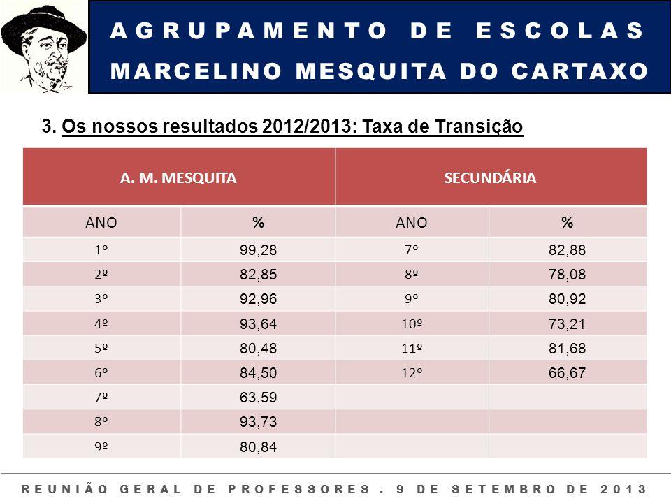 AGRUPAMENTO DE ESCOLAS MARCELINO MESQUITA DO CARTAXO REUNIÃO GERAL DE PROFESSORES. 9 DE SETEMBRO DE 2013 3. Os nossos resultados 2012/2013: Taxa de Tr