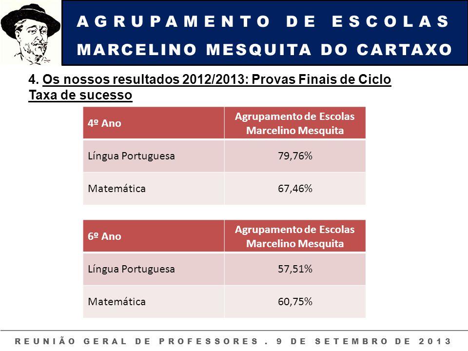 AGRUPAMENTO DE ESCOLAS MARCELINO MESQUITA DO CARTAXO REUNIÃO GERAL DE PROFESSORES. 9 DE SETEMBRO DE 2013 4. Os nossos resultados 2012/2013: Provas Fin