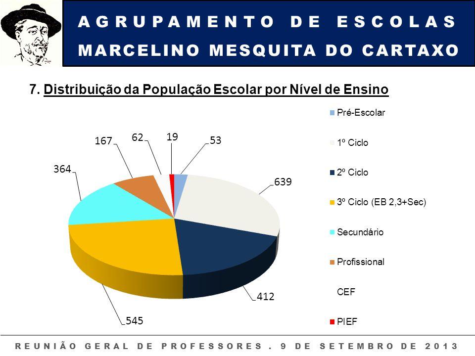 AGRUPAMENTO DE ESCOLAS MARCELINO MESQUITA DO CARTAXO REUNIÃO GERAL DE PROFESSORES. 9 DE SETEMBRO DE 2013 7. Distribuição da População Escolar por Níve