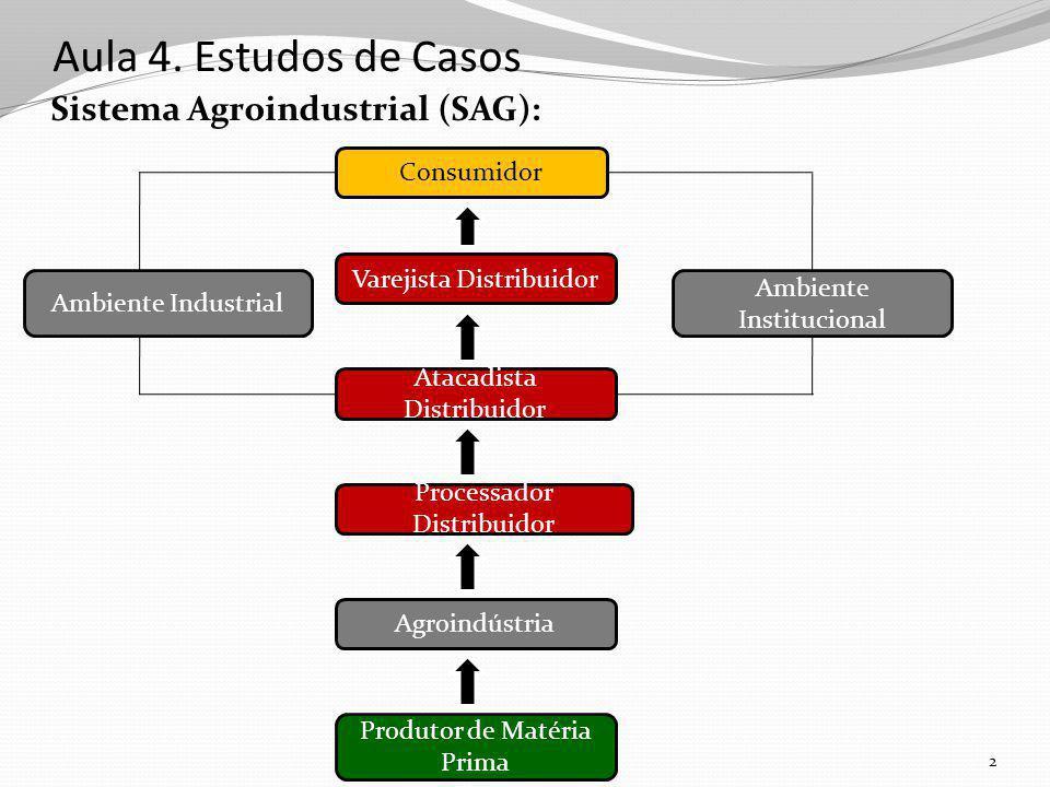 Aula 4. Estudos de Casos Sistema Agroindustrial (SAG): 2 Consumidor Varejista Distribuidor Atacadista Distribuidor Processador Distribuidor Agroindúst