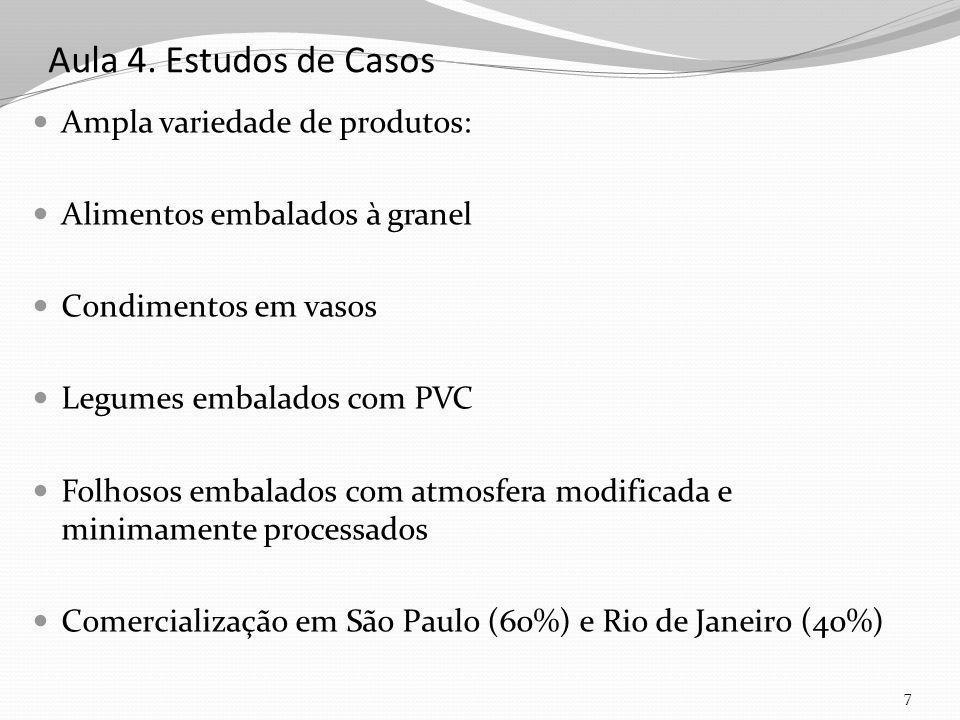 Aula 4. Estudos de Casos Ampla variedade de produtos: Alimentos embalados à granel Condimentos em vasos Legumes embalados com PVC Folhosos embalados c