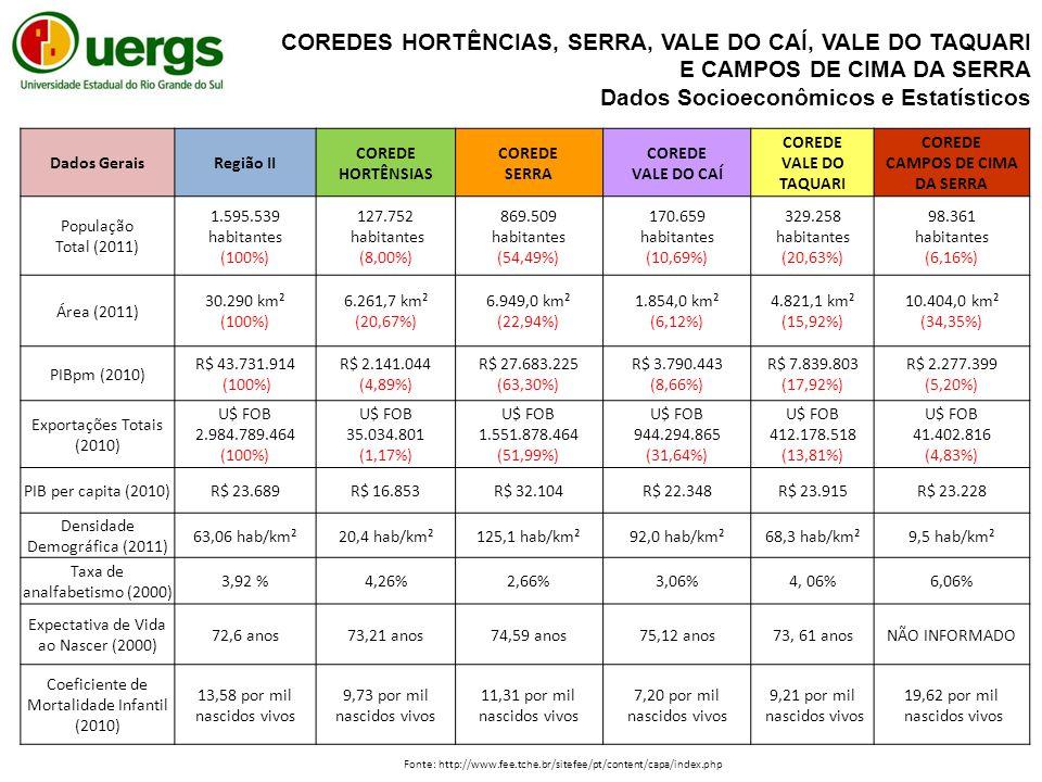Dados GeraisRegião II COREDE HORTÊNSIAS COREDE SERRA COREDE VALE DO CAÍ COREDE VALE DO TAQUARI COREDE CAMPOS DE CIMA DA SERRA População Total (2011) 1.595.539 habitantes (100%) 127.752 habitantes (8,00%) 869.509 habitantes (54,49%) 170.659 habitantes (10,69%) 329.258 habitantes (20,63%) 98.361 habitantes (6,16%) Área (2011) 30.290 km² (100%) 6.261,7 km² (20,67%) 6.949,0 km² (22,94%) 1.854,0 km² (6,12%) 4.821,1 km² (15,92%) 10.404,0 km² (34,35%) PIBpm (2010) R$ 43.731.914 (100%) R$ 2.141.044 (4,89%) R$ 27.683.225 (63,30%) R$ 3.790.443 (8,66%) R$ 7.839.803 (17,92%) R$ 2.277.399 (5,20%) Exportações Totais (2010) U$ FOB 2.984.789.464 (100%) U$ FOB 35.034.801 (1,17%) U$ FOB 1.551.878.464 (51,99%) U$ FOB 944.294.865 (31,64%) U$ FOB 412.178.518 (13,81%) U$ FOB 41.402.816 (4,83%) PIB per capita (2010)R$ 23.689R$ 16.853R$ 32.104R$ 22.348R$ 23.915R$ 23.228 Densidade Demográfica (2011) 63,06 hab/km²20,4 hab/km²125,1 hab/km²92,0 hab/km²68,3 hab/km²9,5 hab/km² Taxa de analfabetismo (2000) 3,92 %4,26%2,66%3,06%4, 06%6,06% Expectativa de Vida ao Nascer (2000) 72,6 anos73,21 anos74,59 anos75,12 anos73, 61 anosNÃO INFORMADO Coeficiente de Mortalidade Infantil (2010) 13,58 por mil nascidos vivos 9,73 por mil nascidos vivos 11,31 por mil nascidos vivos 7,20 por mil nascidos vivos 9,21 por mil nascidos vivos 19,62 por mil nascidos vivos COREDES HORTÊNCIAS, SERRA, VALE DO CAÍ, VALE DO TAQUARI E CAMPOS DE CIMA DA SERRA Dados Socioeconômicos e Estatísticos Fonte: http://www.fee.tche.br/sitefee/pt/content/capa/index.php