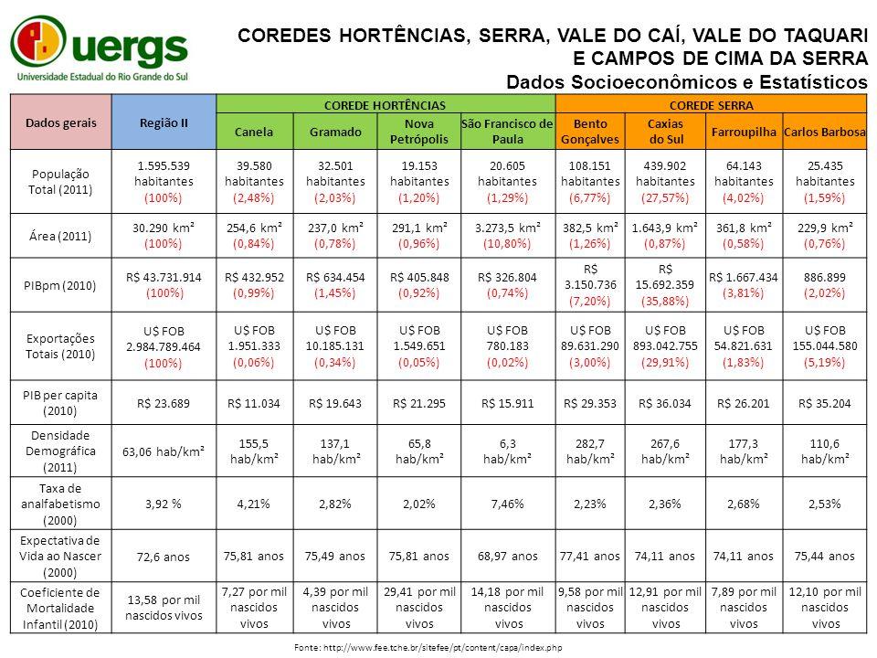 Dados geraisRegião II COREDE HORTÊNCIASCOREDE SERRA CanelaGramado Nova Petrópolis São Francisco de Paula Bento Gonçalves Caxias do Sul FarroupilhaCarlos Barbosa População Total (2011) 1.595.539 habitantes (100%) 39.580 habitantes (2,48%) 32.501 habitantes (2,03%) 19.153 habitantes (1,20%) 20.605 habitantes (1,29%) 108.151 habitantes (6,77%) 439.902 habitantes (27,57%) 64.143 habitantes (4,02%) 25.435 habitantes (1,59%) Área (2011) 30.290 km² (100%) 254,6 km² (0,84%) 237,0 km² (0,78%) 291,1 km² (0,96%) 3.273,5 km² (10,80%) 382,5 km² (1,26%) 1.643,9 km² (0,87%) 361,8 km² (0,58%) 229,9 km² (0,76%) PIBpm (2010) R$ 43.731.914 (100%) R$ 432.952 (0,99%) R$ 634.454 (1,45%) R$ 405.848 (0,92%) R$ 326.804 (0,74%) R$ 3.150.736 (7,20%) R$ 15.692.359 (35,88%) R$ 1.667.434 (3,81%) 886.899 (2,02%) Exportações Totais (2010) U$ FOB 2.984.789.464 (100%) U$ FOB 1.951.333 (0,06%) U$ FOB 10.185.131 (0,34%) U$ FOB 1.549.651 (0,05%) U$ FOB 780.183 (0,02%) U$ FOB 89.631.290 (3,00%) U$ FOB 893.042.755 (29,91%) U$ FOB 54.821.631 (1,83%) U$ FOB 155.044.580 (5,19%) PIB per capita (2010) R$ 23.689 R$ 11.034R$ 19.643R$ 21.295R$ 15.911R$ 29.353R$ 36.034R$ 26.201R$ 35.204 Densidade Demográfica (2011) 63,06 hab/km² 155,5 hab/km² 137,1 hab/km² 65,8 hab/km² 6,3 hab/km² 282,7 hab/km² 267,6 hab/km² 177,3 hab/km² 110,6 hab/km² Taxa de analfabetismo (2000) 3,92 % 4,21%2,82%2,02%7,46%2,23%2,36%2,68%2,53% Expectativa de Vida ao Nascer (2000) 72,6 anos 75,81 anos75,49 anos75,81 anos68,97 anos77,41 anos74,11 anos 75,44 anos Coeficiente de Mortalidade Infantil (2010) 13,58 por mil nascidos vivos 7,27 por mil nascidos vivos 4,39 por mil nascidos vivos 29,41 por mil nascidos vivos 14,18 por mil nascidos vivos 9,58 por mil nascidos vivos 12,91 por mil nascidos vivos 7,89 por mil nascidos vivos 12,10 por mil nascidos vivos Fonte: http://www.fee.tche.br/sitefee/pt/content/capa/index.php COREDES HORTÊNCIAS, SERRA, VALE DO CAÍ, VALE DO TAQUARI E CAMPOS DE CIMA DA SERRA Dados Socioeconômicos e Estatísticos