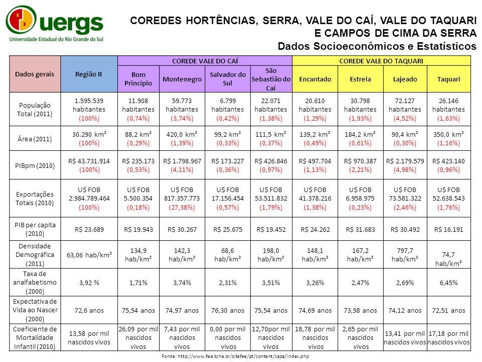 Dados geraisRegião II COREDE VALE DO CAÍCOREDE VALE DO TAQUARI Bom Princípio Montenegro Salvador do Sul São Sebastião do Caí EncantadoEstrelaLajeadoTaquari População Total (2011) 1.595.539 habitantes (100%) 11.908 habitantes (0,74%) 59.773 habitantes (3,74%) 6.799 habitantes (0,42%) 22.071 habitantes (1,38%) 20.610 habitantes (1,29%) 30.798 habitantes (1,93%) 72.127 habitantes (4,52%) 26.146 habitantes (1,63%) Área (2011) 30.290 km² (100%) 88,2 km² (0,29%) 420,0 km² (1,39%) 99,2 km² (0,33%) 111,5 km² (0,37%) 139,2 km² (0,49%) 184,2 km² (0,61%) 90,4 km² (0,30%) 350,0 km² (1,16%) PIBpm (2010) R$ 43.731.914 (100%) R$ 235.173 (0,53%) R$ 1.798.967 (4,11%) R$ 173.227 (0,36%) R$ 426.846 (0,97%) R$ 497.704 (1,13%) R$ 970.387 (2,21%) R$ 2.179.579 (4,98%) R$ 423.140 (0,96%) Exportações Totais (2010) U$ FOB 2.984.789.464 (100%) U$ FOB 5.500.354 (0,18%) U$ FOB 817.357.773 (27,38%) U$ FOB 17.156.454 (0,57%) U$ FOB 53.511.832 (1,79%) U$ FOB 41.378.216 (1,38%) U$ FOB 6.958.975 (0,23%) U$ FOB 73.581.322 (2,46%) U$ FOB 52.638.543 (1,76%) PIB per capita (2010) R$ 23.689 R$ 19.943R$ 30.267R$ 25.675R$ 19.452R$ 24.262R$ 31.683R$ 30.492R$ 16.191 Densidade Demográfica (2011) 63,06 hab/km² 134,9 hab/km² 142,3 hab/km² 68,6 hab/km² 198,0 hab/km² 148,1 hab/km² 167,2 hab/km² 797,7 hab/km² 74,7 hab/km² Taxa de analfabetismo (2000) 3,92 % 1,71%3,74%2,31%3,51%3,26%2,47%2,69%6,45% Expectativa de Vida ao Nascer (2000) 72,6 anos 75,54 anos74,97 anos76,30 anos75,54 anos74,69 anos73,98 anos74,12 anos72,51 anos Coeficiente de Mortalidade Infantil (2010) 13,58 por mil nascidos vivos 26,09 por mil nascidos vivos 7,43 por mil nascidos vivos 0,00 por mil nascidos vivos 12,70por mil nascidos vivos 18,78 por mil nascidos vivos 2,65 por mil nascidos vivos 13,41 por mil nascidos vivos 17,18 por mil nascidos vivos Fonte: http://www.fee.tche.br/sitefee/pt/content/capa/index.php COREDES HORTÊNCIAS, SERRA, VALE DO CAÍ, VALE DO TAQUARI E CAMPOS DE CIMA DA SERRA Dados Socioeconômicos e Estatísticos