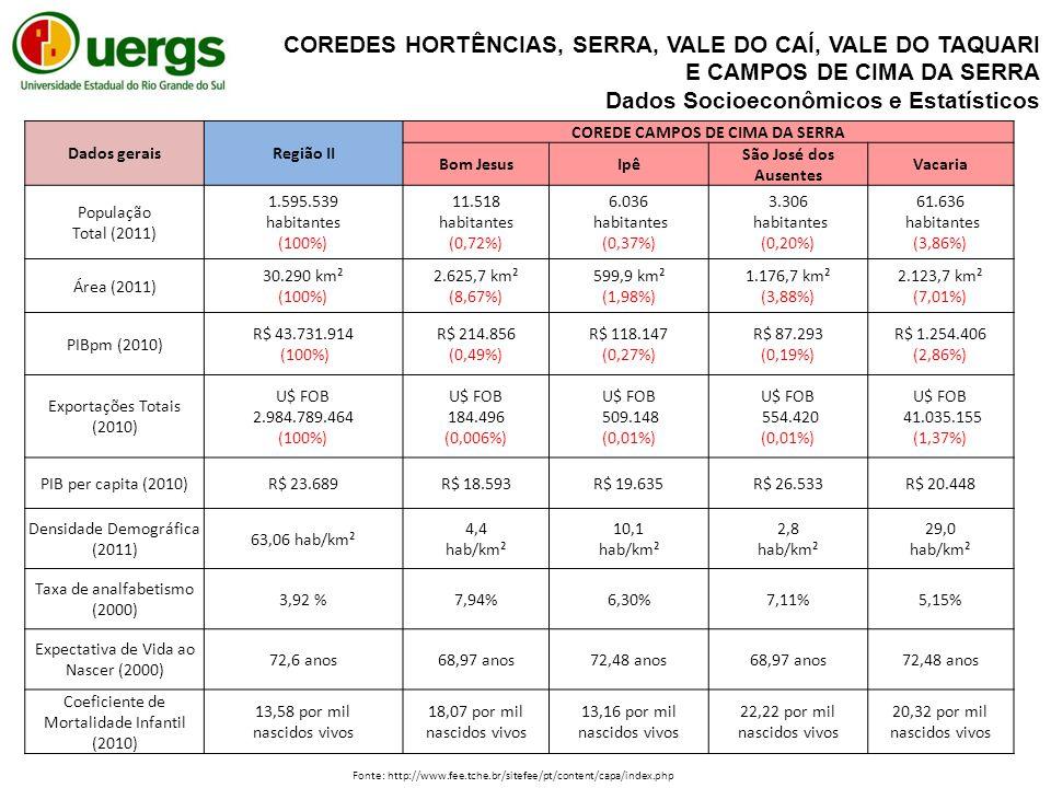 Dados geraisRegião II COREDE CAMPOS DE CIMA DA SERRA Bom JesusIpê São José dos Ausentes Vacaria População Total (2011) 1.595.539 habitantes (100%) 11.518 habitantes (0,72%) 6.036 habitantes (0,37%) 3.306 habitantes (0,20%) 61.636 habitantes (3,86%) Área (2011) 30.290 km² (100%) 2.625,7 km² (8,67%) 599,9 km² (1,98%) 1.176,7 km² (3,88%) 2.123,7 km² (7,01%) PIBpm (2010) R$ 43.731.914 (100%) R$ 214.856 (0,49%) R$ 118.147 (0,27%) R$ 87.293 (0,19%) R$ 1.254.406 (2,86%) Exportações Totais (2010) U$ FOB 2.984.789.464 (100%) U$ FOB 184.496 (0,006%) U$ FOB 509.148 (0,01%) U$ FOB 554.420 (0,01%) U$ FOB 41.035.155 (1,37%) PIB per capita (2010)R$ 23.689 R$ 18.593R$ 19.635R$ 26.533R$ 20.448 Densidade Demográfica (2011) 63,06 hab/km² 4,4 hab/km² 10,1 hab/km² 2,8 hab/km² 29,0 hab/km² Taxa de analfabetismo (2000) 3,92 % 7,94%6,30%7,11%5,15% Expectativa de Vida ao Nascer (2000) 72,6 anos 68,97 anos72,48 anos68,97 anos72,48 anos Coeficiente de Mortalidade Infantil (2010) 13,58 por mil nascidos vivos 18,07 por mil nascidos vivos 13,16 por mil nascidos vivos 22,22 por mil nascidos vivos 20,32 por mil nascidos vivos Fonte: http://www.fee.tche.br/sitefee/pt/content/capa/index.php COREDES HORTÊNCIAS, SERRA, VALE DO CAÍ, VALE DO TAQUARI E CAMPOS DE CIMA DA SERRA Dados Socioeconômicos e Estatísticos