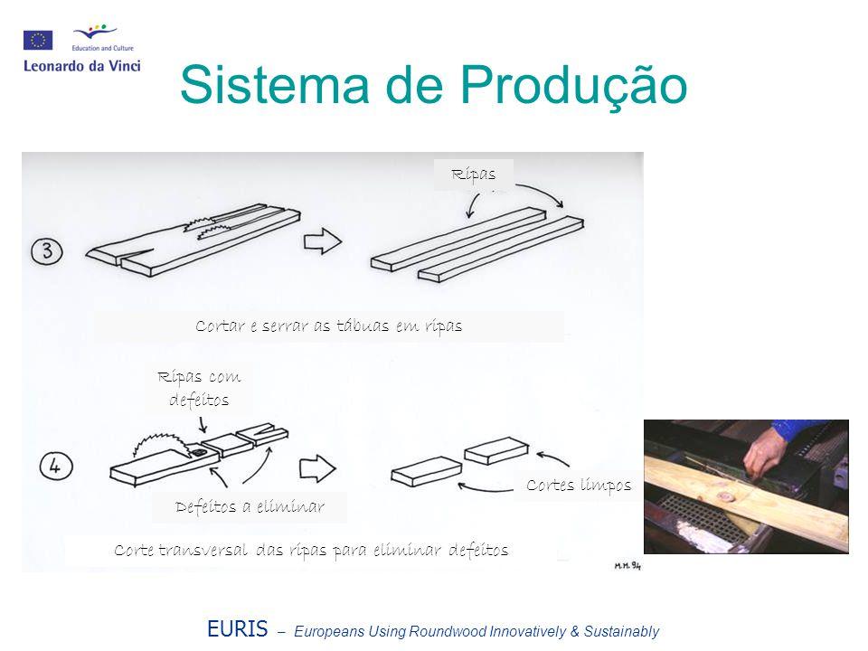 EURIS – Europeans Using Roundwood Innovatively & Sustainably Sistema de Produção Ripas Cortar e serrar as tábuas em ripas Ripas com defeitos Defeitos