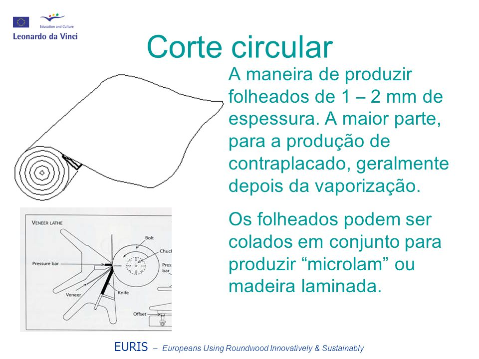 EURIS – Europeans Using Roundwood Innovatively & Sustainably Corte circular A maneira de produzir folheados de 1 – 2 mm de espessura. A maior parte, p