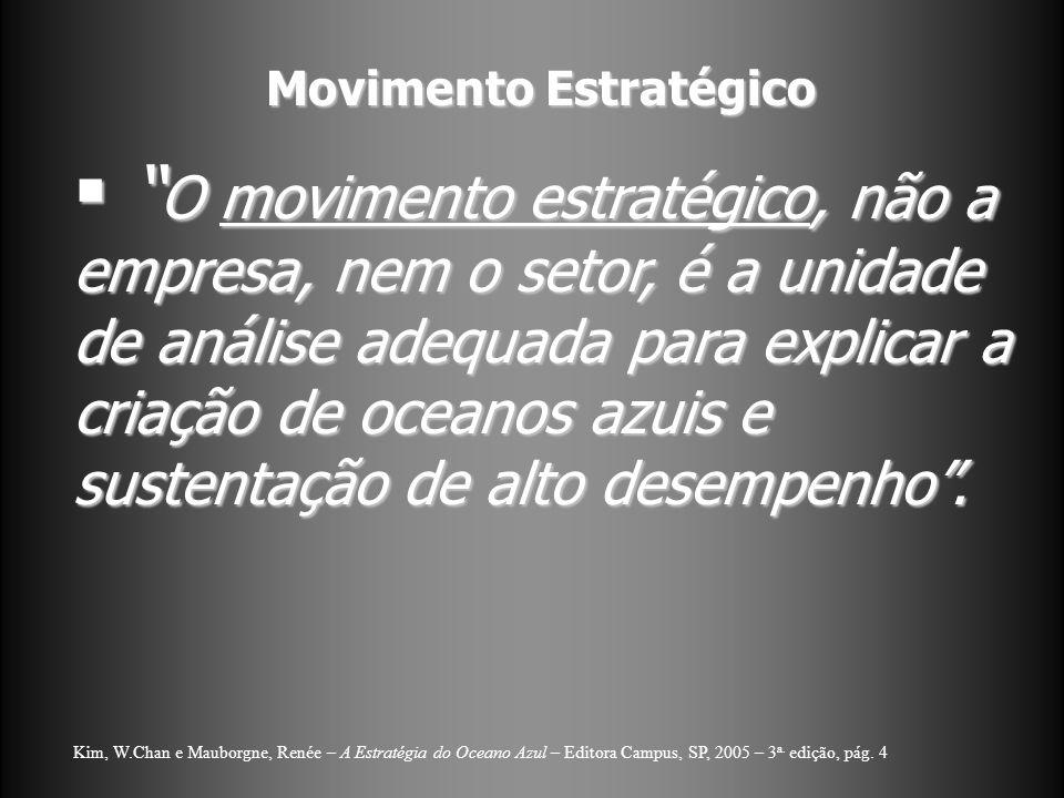 Movimento Estratégico O movimento estratégico, não a empresa, nem o setor, é a unidade de análise adequada para explicar a criação de oceanos azuis e sustentação de alto desempenho.