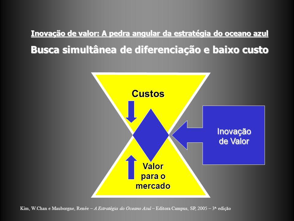Inovação de valor: A pedra angular da estratégia do oceano azul Busca simultânea de diferenciação e baixo custo Kim, W.Chan e Mauborgne, Renée – A Est