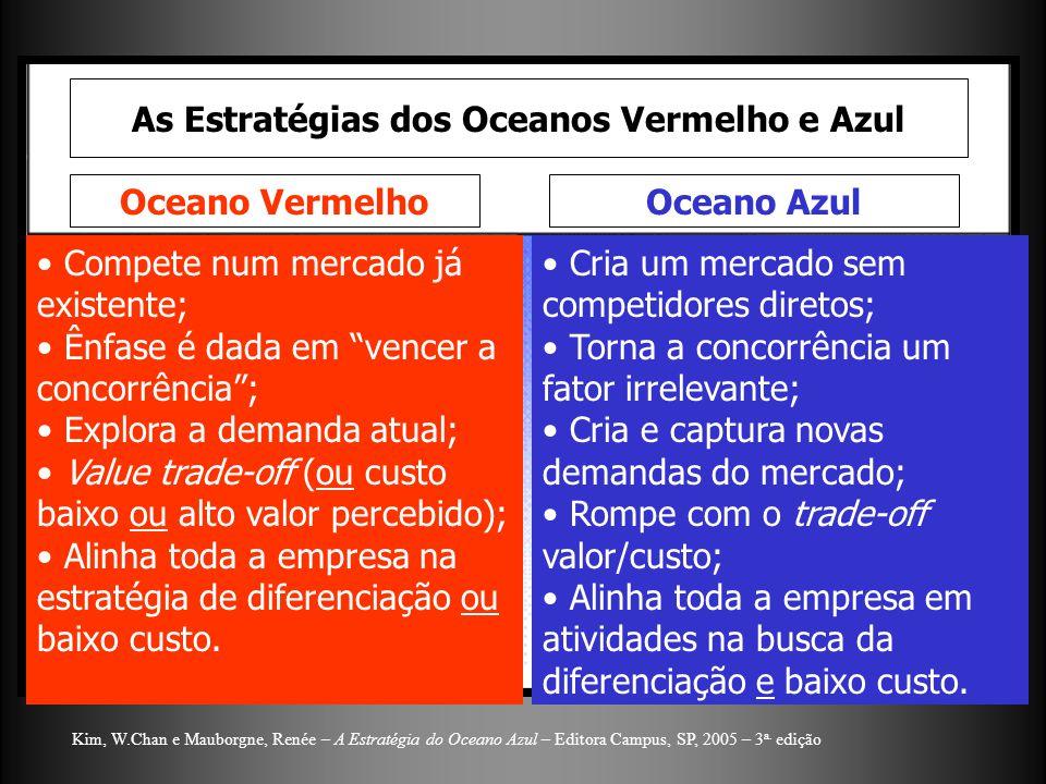 As Estratégias dos Oceanos Vermelho e Azul Oceano VermelhoOceano Azul Compete num mercado já existente; Ênfase é dada em vencer a concorrência; Explora a demanda atual; Value trade-off (ou custo baixo ou alto valor percebido); Alinha toda a empresa na estratégia de diferenciação ou baixo custo.