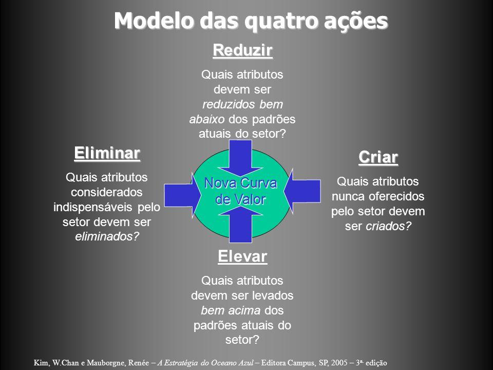 Modelo das quatro ações Kim, W.Chan e Mauborgne, Renée – A Estratégia do Oceano Azul – Editora Campus, SP, 2005 – 3 a. edição Eliminar Quais atributos