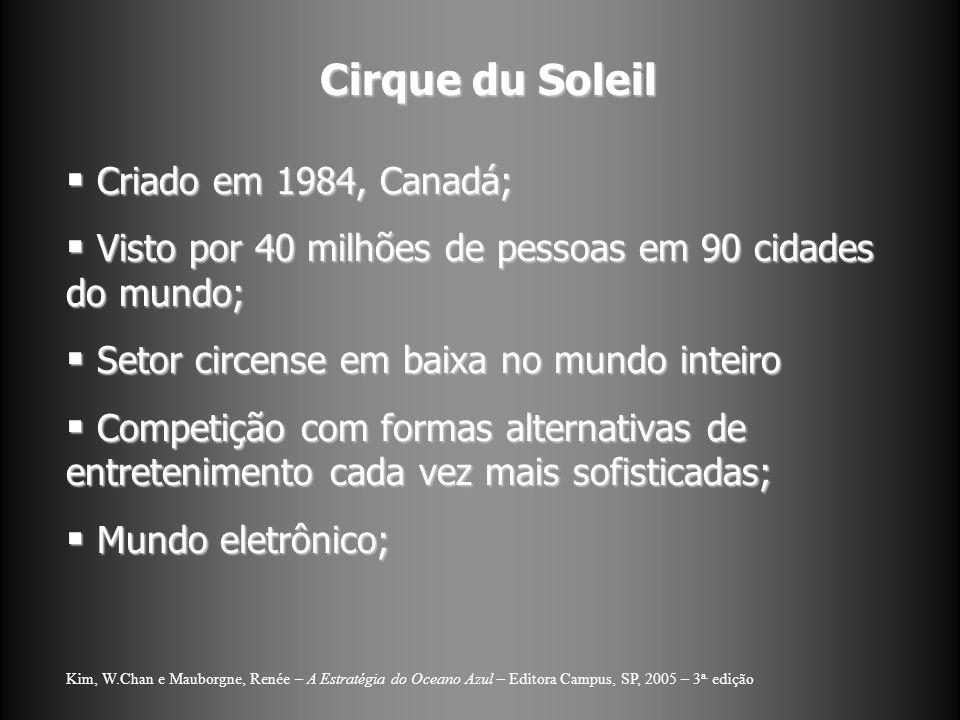 Cirque du Soleil Criado em 1984, Canadá; Criado em 1984, Canadá; Visto por 40 milhões de pessoas em 90 cidades do mundo; Visto por 40 milhões de pessoas em 90 cidades do mundo; Setor circense em baixa no mundo inteiro Setor circense em baixa no mundo inteiro Competição com formas alternativas de entretenimento cada vez mais sofisticadas; Competição com formas alternativas de entretenimento cada vez mais sofisticadas; Mundo eletrônico; Mundo eletrônico; Kim, W.Chan e Mauborgne, Renée – A Estratégia do Oceano Azul – Editora Campus, SP, 2005 – 3 a.