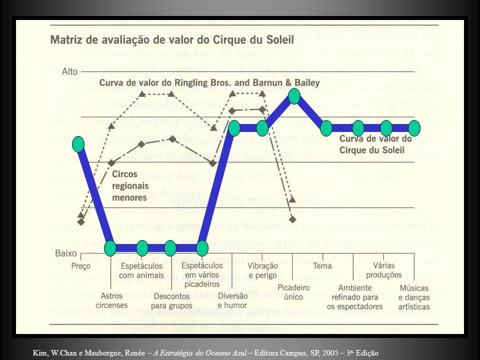 Kim, W.Chan e Mauborgne, Renée – A Estratégia do Oceano Azul – Editora Campus, SP, 2005 – 3 a.