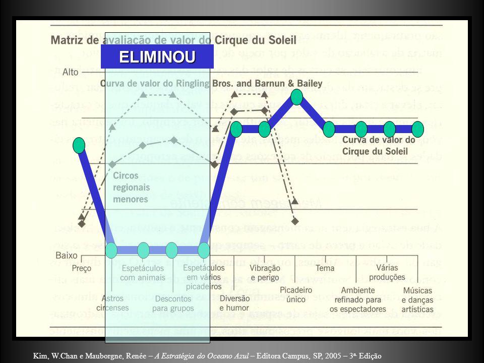 ELIMINOU