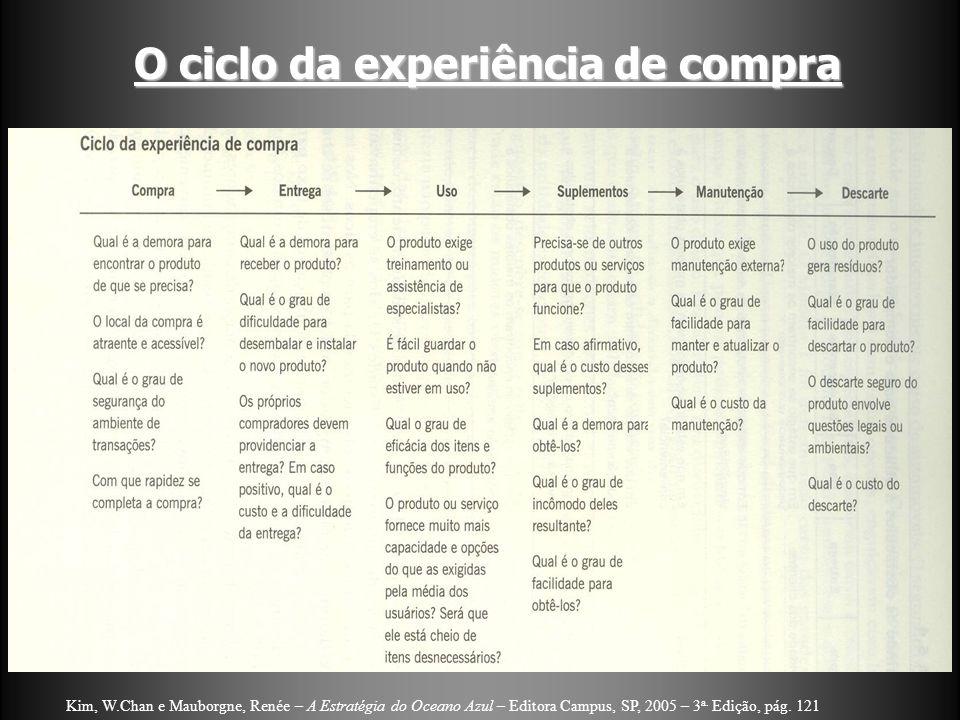 O ciclo da experiência de compra Kim, W.Chan e Mauborgne, Renée – A Estratégia do Oceano Azul – Editora Campus, SP, 2005 – 3 a. Edição, pág. 121