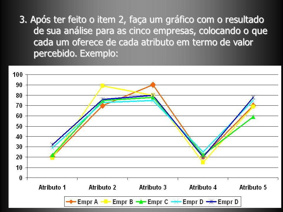 3. Após ter feito o item 2, faça um gráfico com o resultado de sua análise para as cinco empresas, colocando o que cada um oferece de cada atributo em