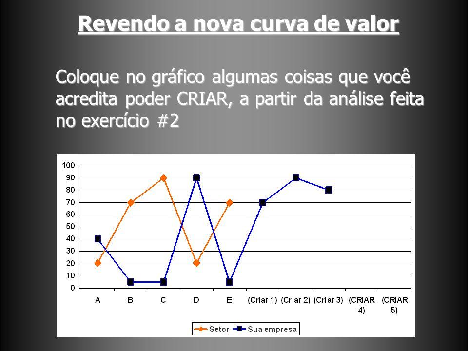 Revendo a nova curva de valor Coloque no gráfico algumas coisas que você acredita poder CRIAR, a partir da análise feita no exercício #2