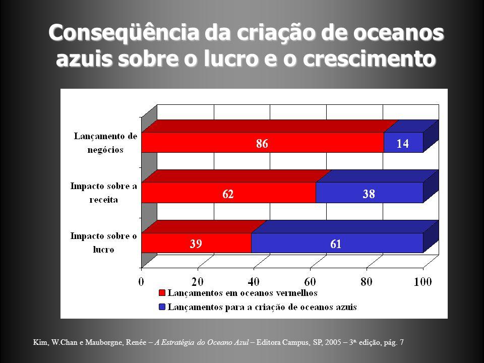 Conseqüência da criação de oceanos azuis sobre o lucro e o crescimento Kim, W.Chan e Mauborgne, Renée – A Estratégia do Oceano Azul – Editora Campus, SP, 2005 – 3 a.