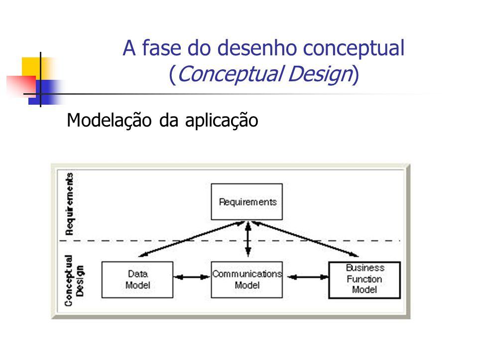 A fase do desenho conceptual (Conceptual Design) Modelação da aplicação