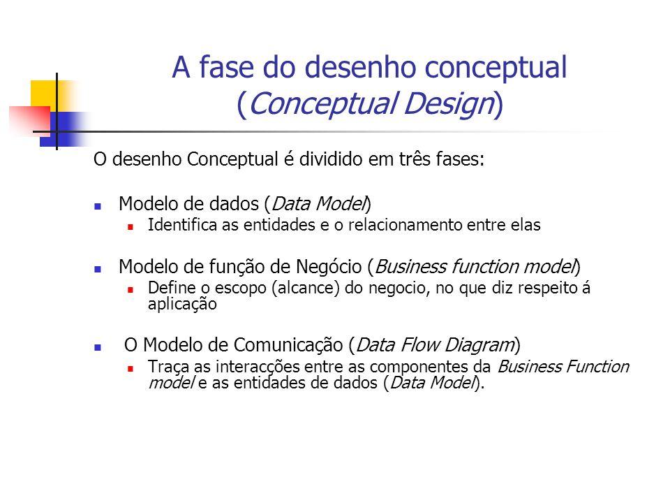 A fase do desenho conceptual (Conceptual Design) O desenho Conceptual é dividido em três fases: Modelo de dados (Data Model) Identifica as entidades e