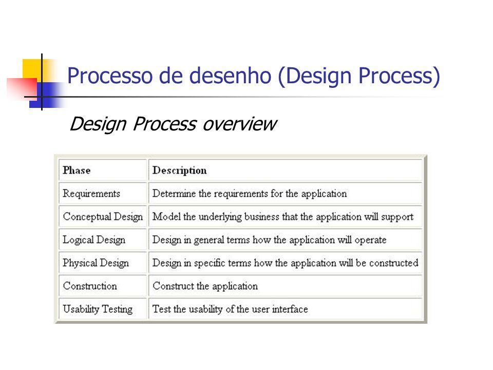 Processo de desenho (Design Process) Design Process overview