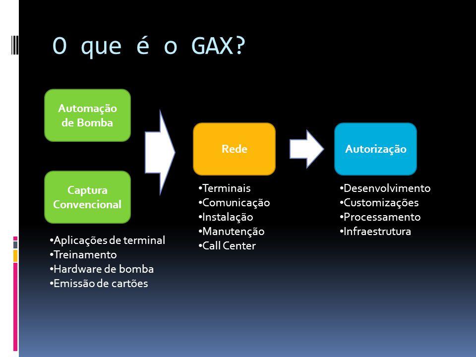O que é o GAX.