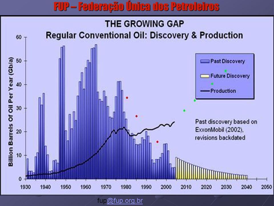 FUP – Federação Única dos Petroleiros www.fup.org.br fup@fup.org.br@fup.org.br Muito Obrigado.