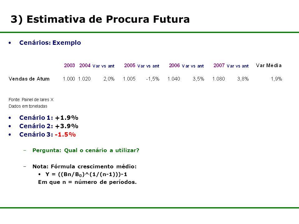 3) Estimativa de Procura Futura Cenários: Exemplo Cenário 1: +1.9% Cenário 2: +3.9% Cenário 3: -1.5% –Pergunta: Qual o cenário a utilizar.