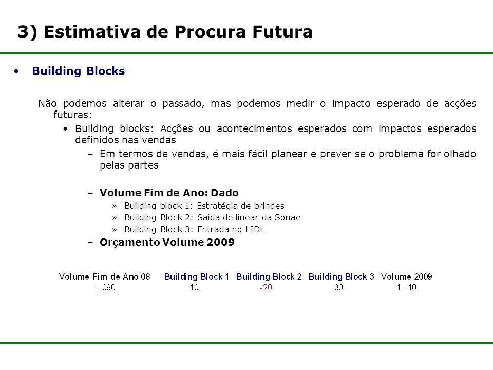 3) Estimativa de Procura Futura Building Blocks Não podemos alterar o passado, mas podemos medir o impacto esperado de acções futuras: Building blocks: Acções ou acontecimentos esperados com impactos esperados definidos nas vendas –Em termos de vendas, é mais fácil planear e prever se o problema for olhado pelas partes –Volume Fim de Ano: Dado »Building block 1: Estratégia de brindes »Building Block 2: Saida de linear da Sonae »Building Block 3: Entrada no LIDL –Orçamento Volume 2009