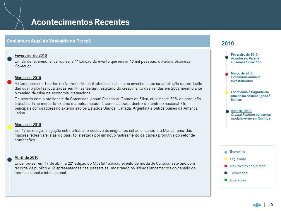 10 Acontecimentos Recentes 2010 Fevereiro de 2010: Acontece o Paraná Business Collection Março de 2010: Coteminas anuncia investimentos Escravidão é flagrada em oficina de costura ligada à Marisa.