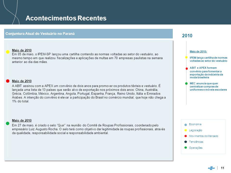 11 Acontecimentos Recentes 2010 Maio de 2010: IPEM lança cartilha de normas voltadas ao setor do vestuário Conjuntura Atual do Vestuário no Paraná Maio de 2010 Em 05 de maio, o IPEM-SP lançou uma cartilha contendo as normas voltadas ao setor do vestuário, ao mesmo tempo em que realizou fiscalizações e aplicações de multas em 70 empresas paulistas na semana anterior ao dia das mães.
