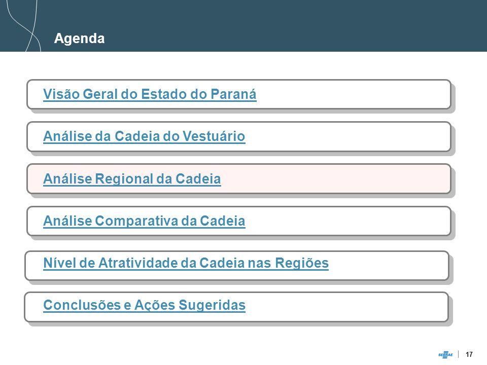 17 Agenda Visão Geral do Estado do Paraná Análise da Cadeia do Vestuário Análise Regional da Cadeia Análise Comparativa da Cadeia Nível de Atratividade da Cadeia nas Regiões Conclusões e Ações Sugeridas