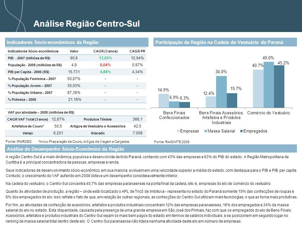 19 Análise Região Centro-Sul Indicadores Sócio-econômicos da Região Análise do Desempenho Sócio-Econômico da Região A região Centro-Sul é a mais dinâmica, populosa e desenvolvida de todo Paraná, contando com 43% das empresas e 63% do PIB do estado.