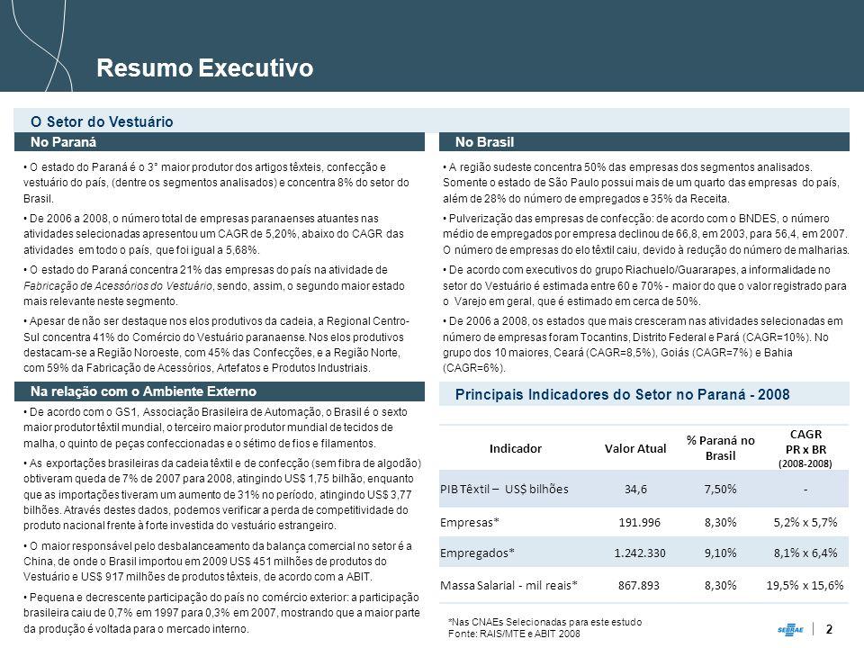 2 Resumo Executivo O Setor do Vestuário A região sudeste concentra 50% das empresas dos segmentos analisados.