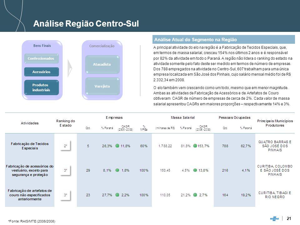 21 Análise Atual do Segmento na Região Análise Região Centro-Sul A principal atividade do elo na região é a Fabricação de Tecidos Especiais, que, em termos de massa salarial, cresceu 154% nos últimos 2 anos e é responsável por 82% da atividade em todo o Paraná.