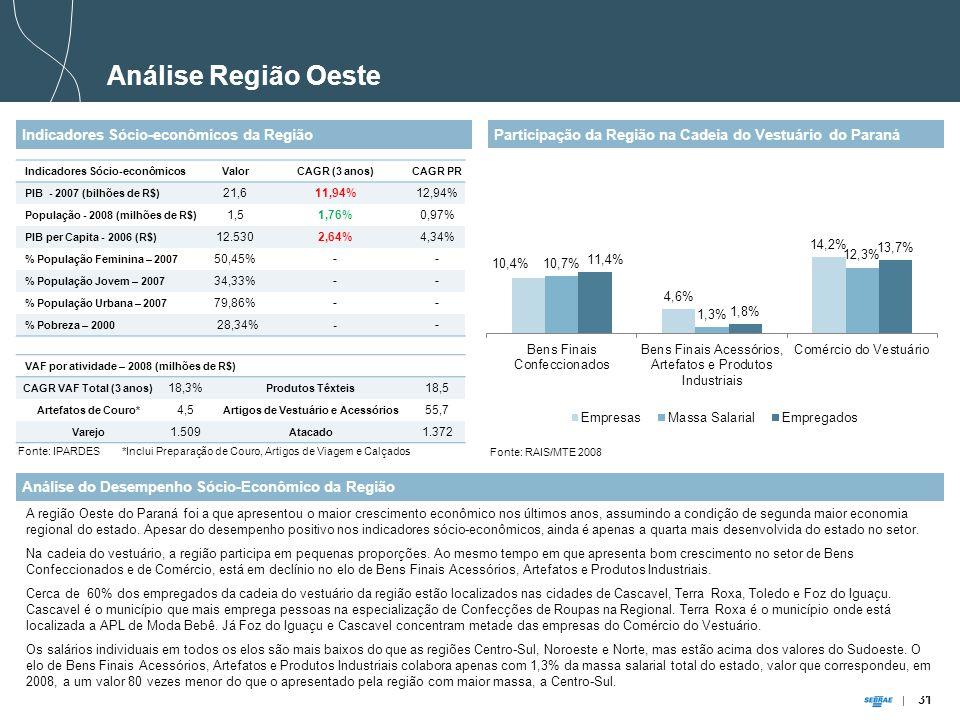 31 Análise Região Oeste Indicadores Sócio-econômicos da Região Análise do Desempenho Sócio-Econômico da Região A região Oeste do Paraná foi a que apresentou o maior crescimento econômico nos últimos anos, assumindo a condição de segunda maior economia regional do estado.